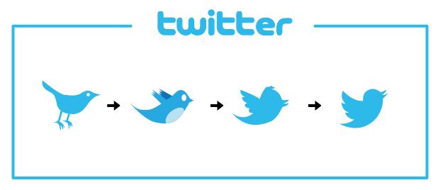 l'évolution du logo Twitter au fil des années