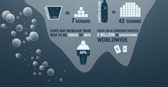 Coca-cola en chiffres (cliquer pour voir en entier et en grand)