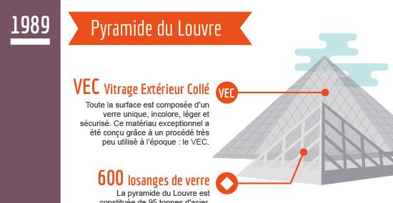 L'innovation architecturale à Paris à travers l'Histoire (cliquer pour voir en entier et en grand)