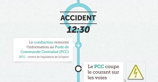 Suivit d'un accident survenu dans le métro parisien par la RATP (cliquer pour voir en entier et en grand)