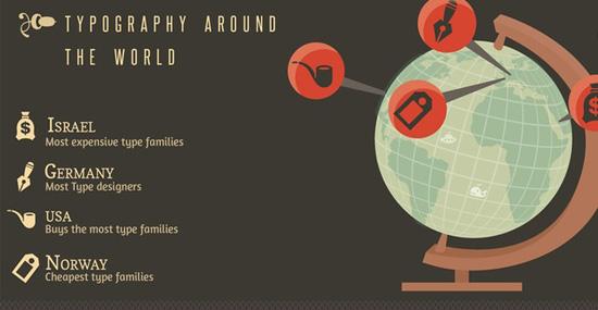 Histoire de la typographie (cliquer pour voir en entier et en grand)