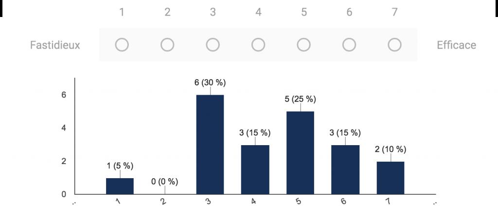 D'après les résultats du questionnaire Attrakdiff, de nombreux joueurs considèrent que le jeu est fastidieux.