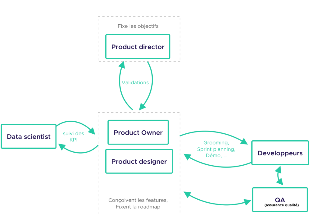 Position du designer dans une organisation produit agile type