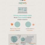 Selection de 10 infographies créatives