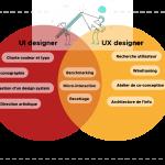 schéma de répartition des compétences UX et UI d'un product designer